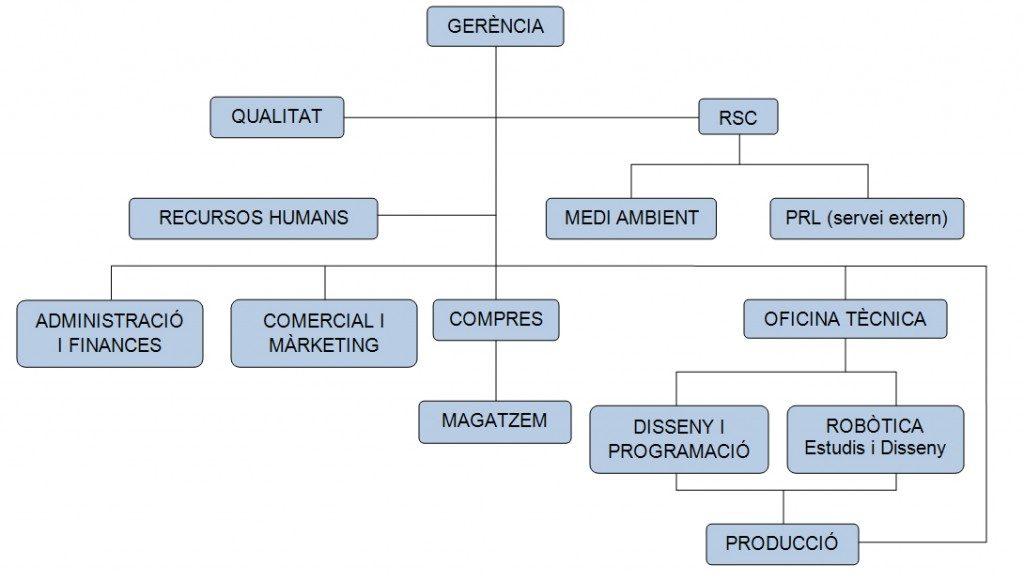 organización Nexpert organigrama